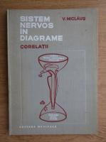 Anticariat: V. Miclaus - Sistem nervos in diagrame. Corelatii (volumul 2)